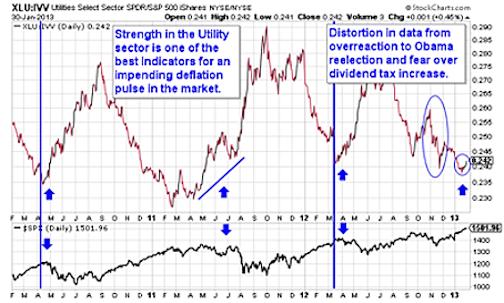 XLU Chart - Stock Market Correction Risks
