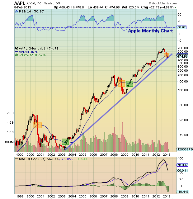 Apple stock analysis, AAPL technical resistance