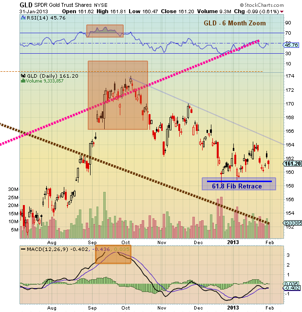 GLD technical support near term