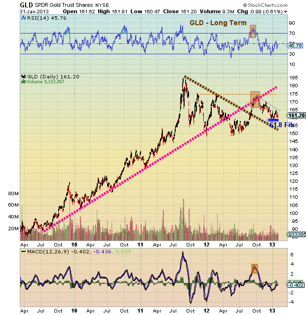 gld technical support long term
