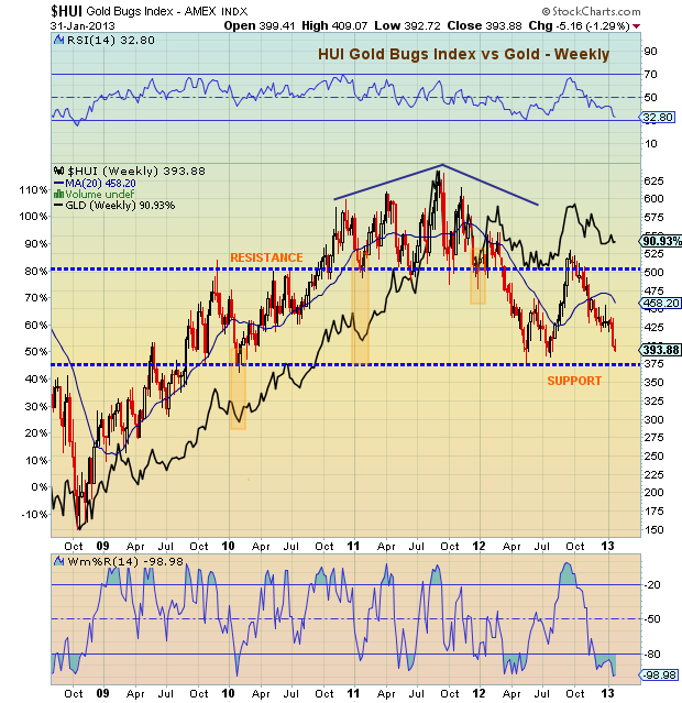 HUI technical support, gold bugs index