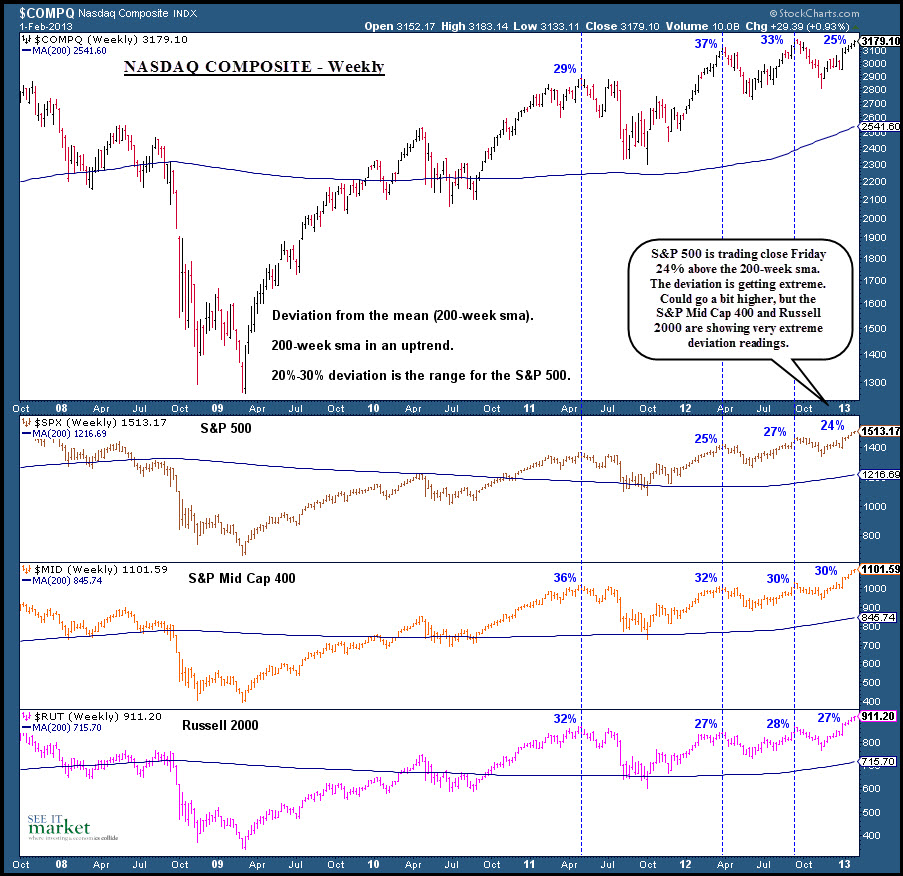 extreme market readings, major indices overbought