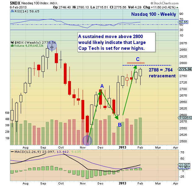 nasdaq 100 divergence, ndx chart analysis