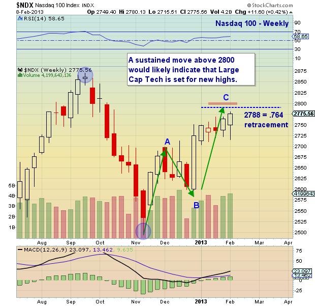 nasdaq 100 divergence, ndx chart analysis