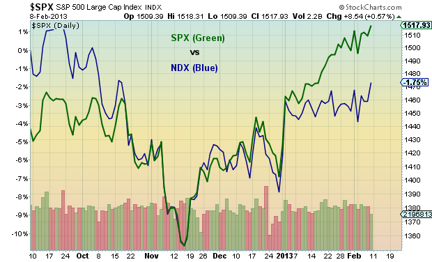 Nasdaq 100 divergence, SPX vs NDX chart