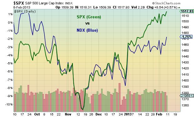 Nasdaq 100 divergence, SPX vs NDX chart