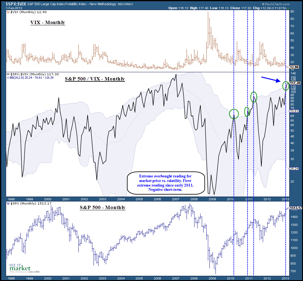 extreme market readings, SPX to VIX