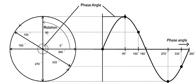 Sine cycle analysis