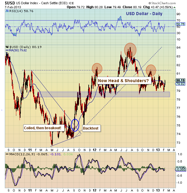US Dollar Head and Shoulders Chart Pattern, February 2013
