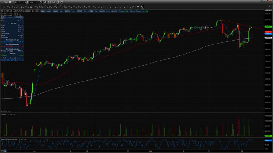 emini sp chart_near term