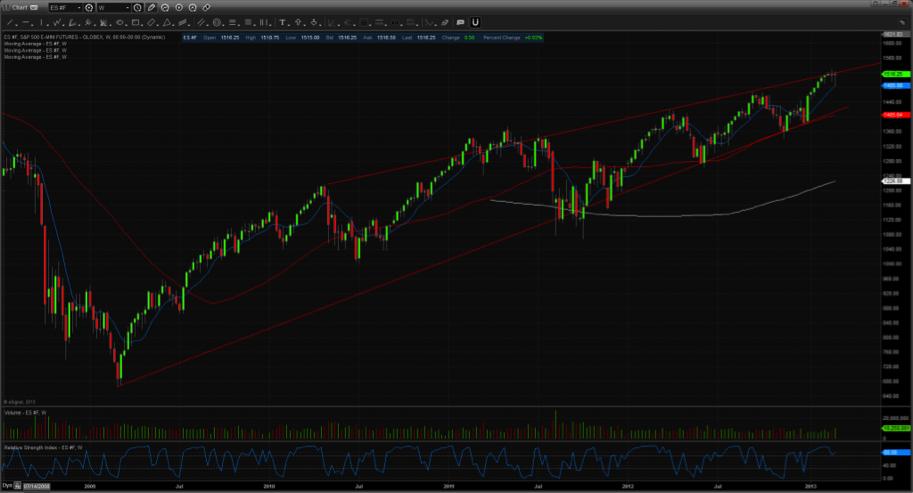 emini sp futures chart_long term