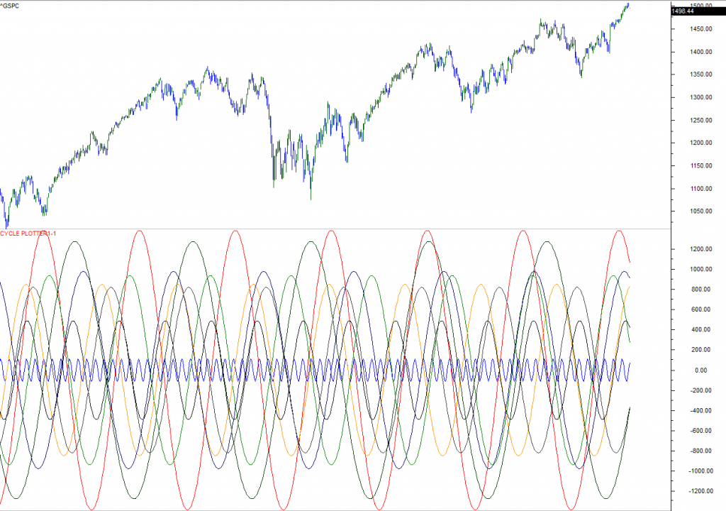 s&p 500 cycle analysis