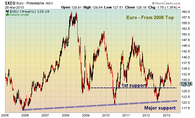 euro currency chart 2008-2013, euro crisis
