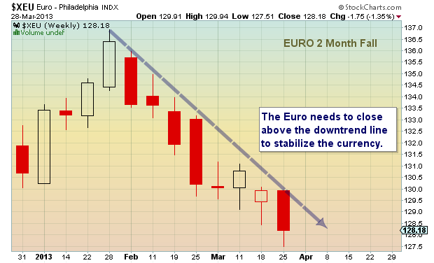 euro crisis currency chart