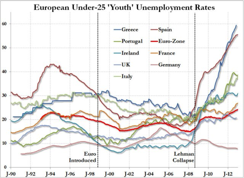european youth unemployment rates