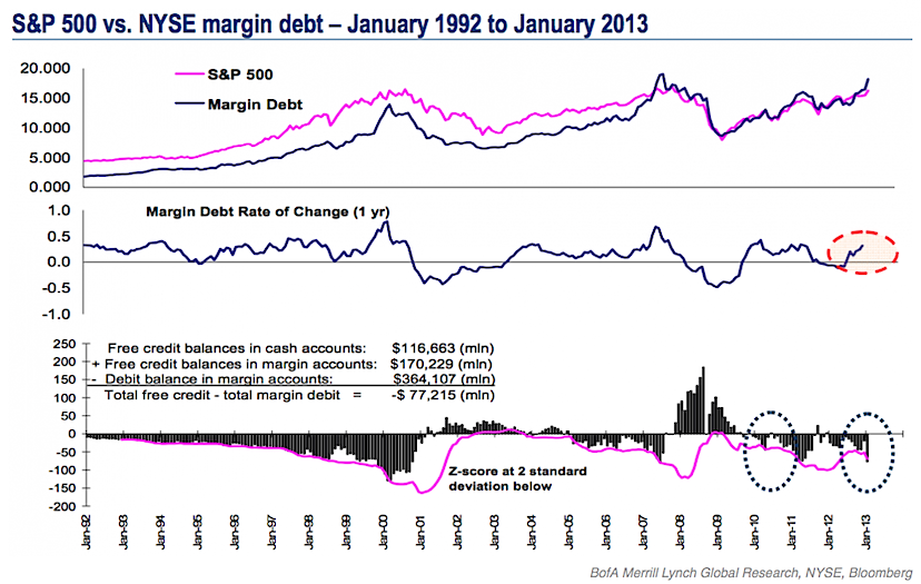 nyse margin debt vs s&p 500_1992-2013, dow jones all time highs