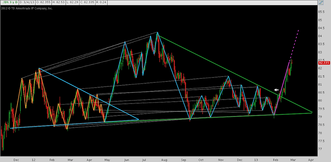 US Dollar Index Chart, 2013 move higher