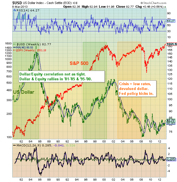 historical us dollar chart, correlation to equities