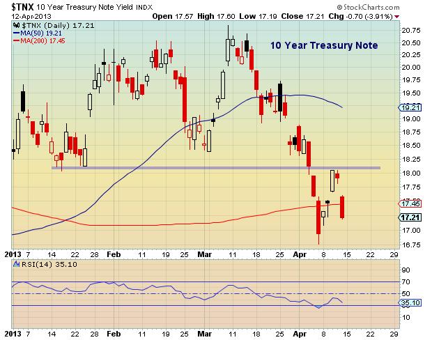 10 year us treasury chart_2013