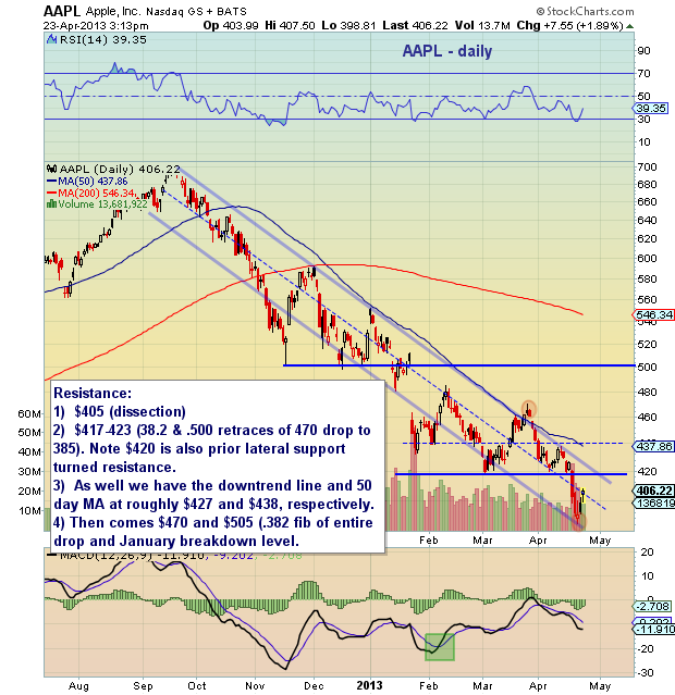 Aapl Quote: AAPL Support And Resistance Levels Into Apple's 2Q Earnings