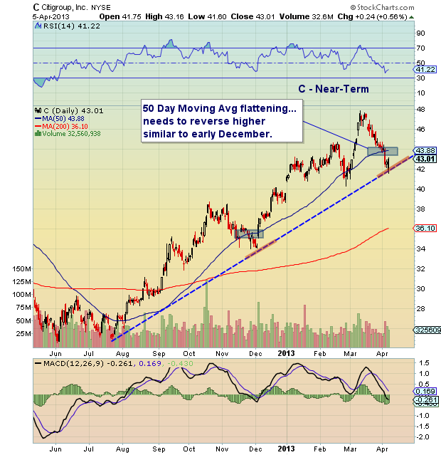 Citigroup Stock Technical Support Levels To Watch