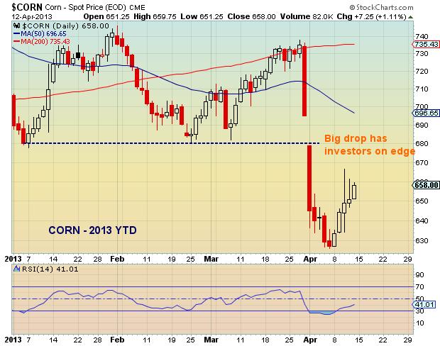 Corn price chart_April 2013