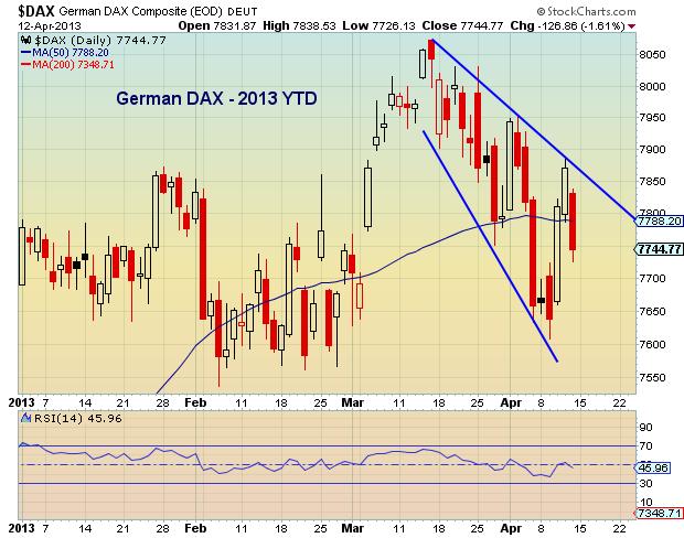 dax chart, global financial markets