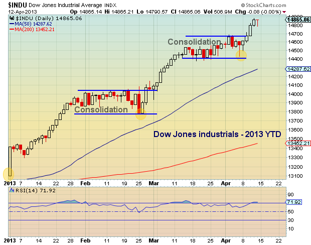 dow jones industrials chart, global financial markets