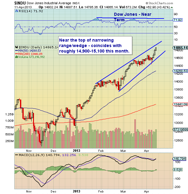 Dow Jones stock market chart