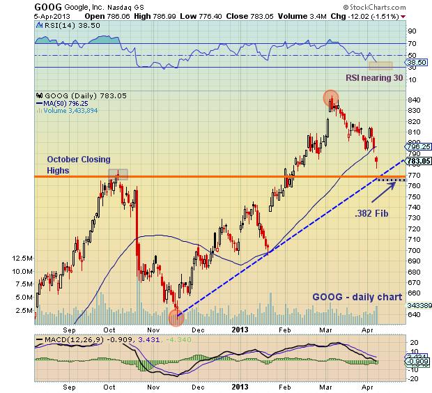 Goog stock options