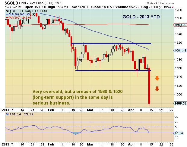 gold price drop, april 12 2013