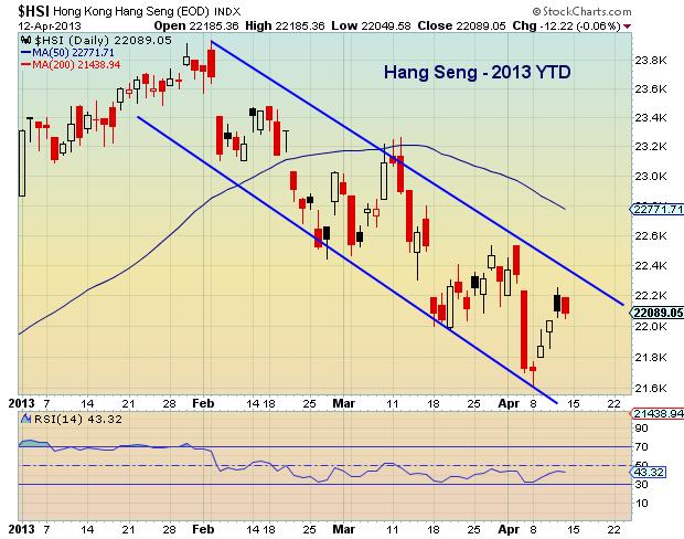 hang seng chart, global financial markets