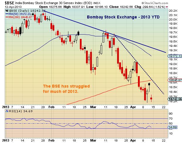 india stock market chart, global financial markets