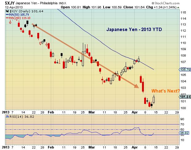 yen currency chart, global financial markets