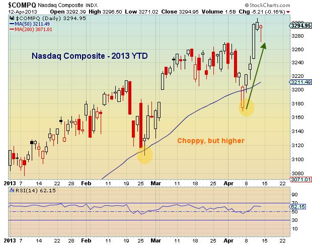 nasdaq chart, global financial markets