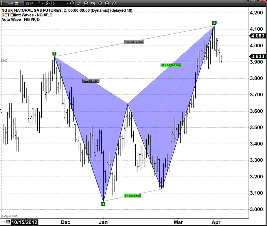 natural gas chart with bearish butterfly pattern