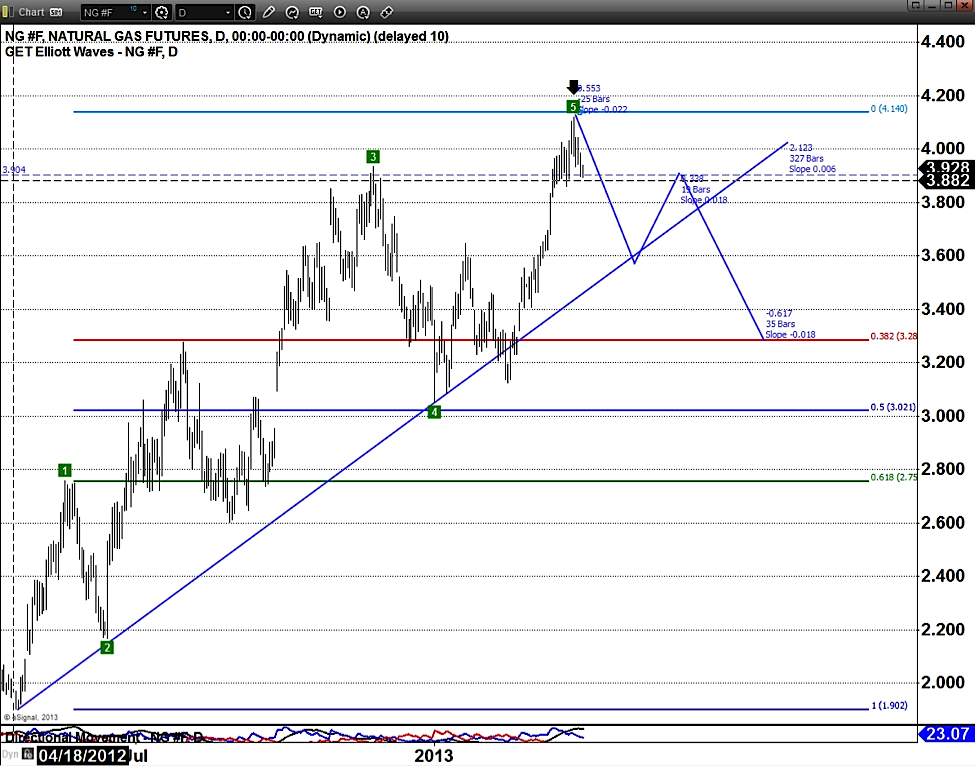 natural gas elliott wave chart