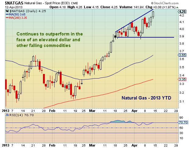 Natural Gas Price Chart_April 2013