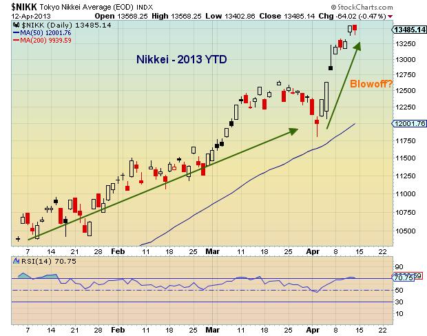 nikkei chart, global financial markets