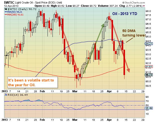 Oil Price Chart_April 2013