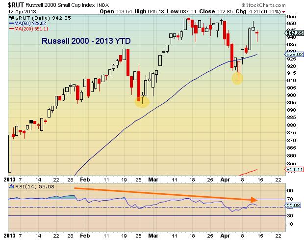russell 2000, global financial markets
