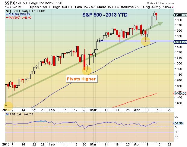 S&P 500 Chart, global financial markets