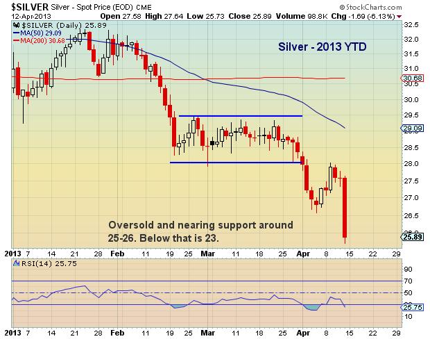 silver price drop, april 12