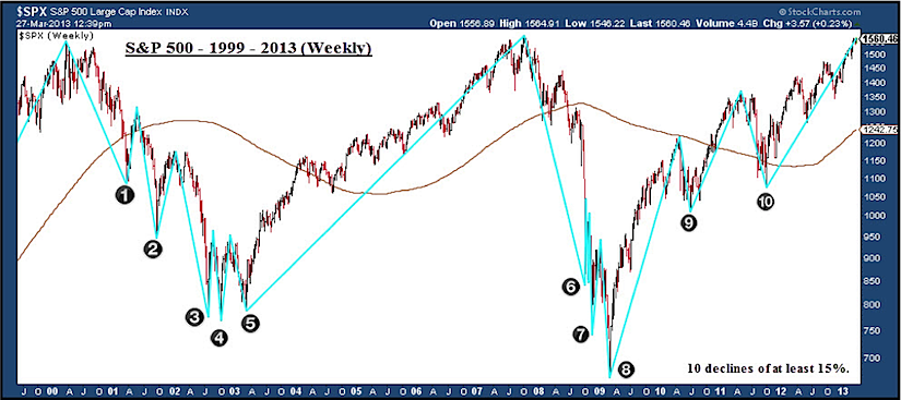 stock market corrections 2000s, short-selling