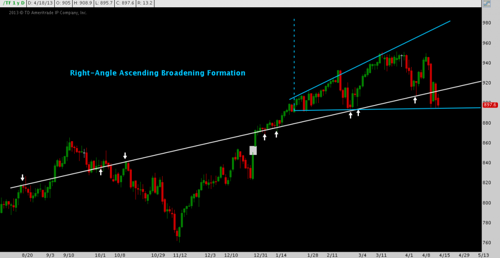 Russell 2000, The Top, Broadening Formation