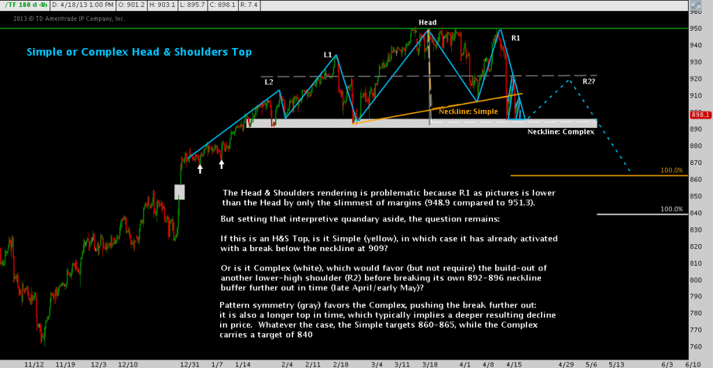 Russell 2000 Top Head & Shoulders Pattern