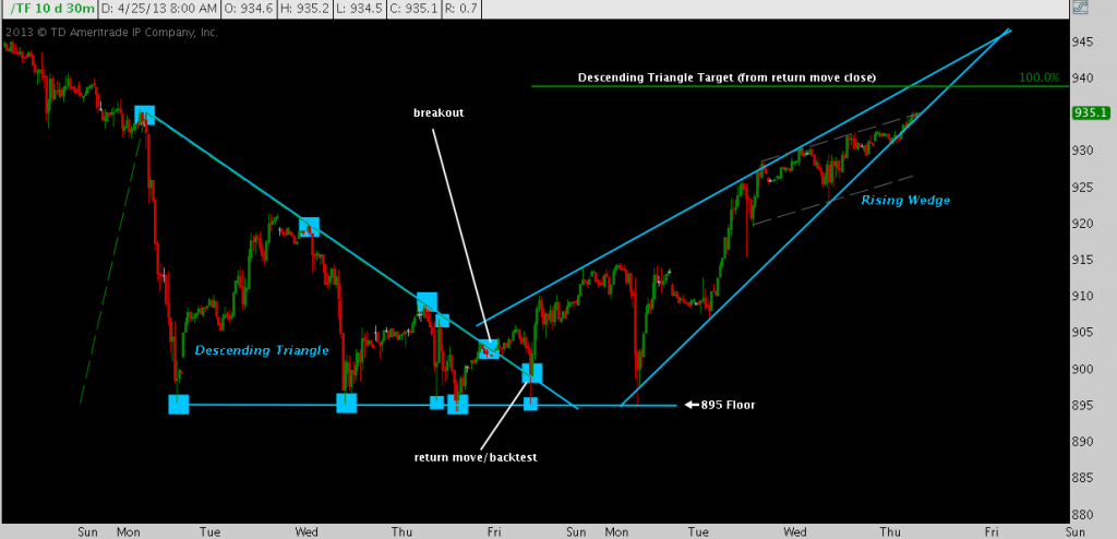 Russell 2000 Edging Higher, Triangle, Wedge
