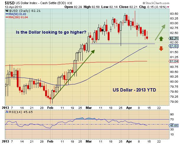 us dollar chart, global financial markets