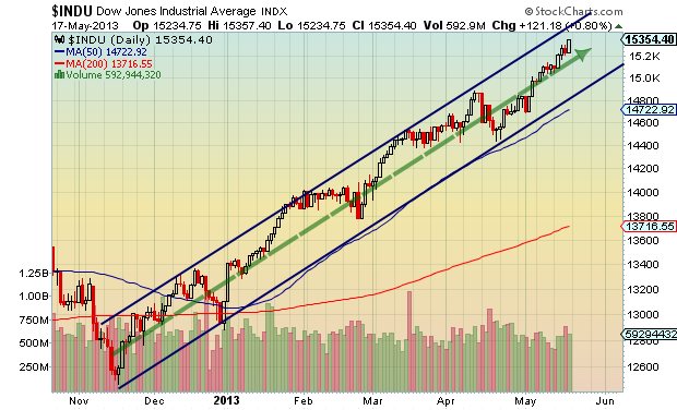 dow jones uptrend chart, turnaround tuesday