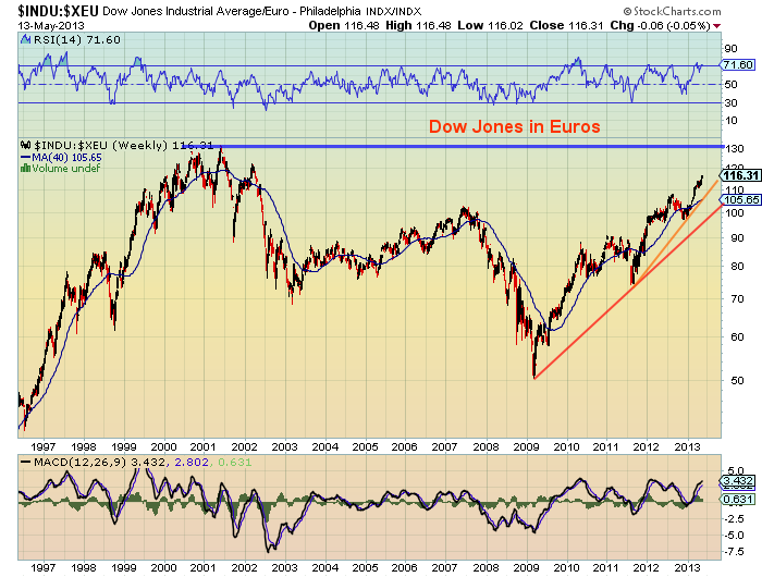 Dow Jones in Euros chart, us equities